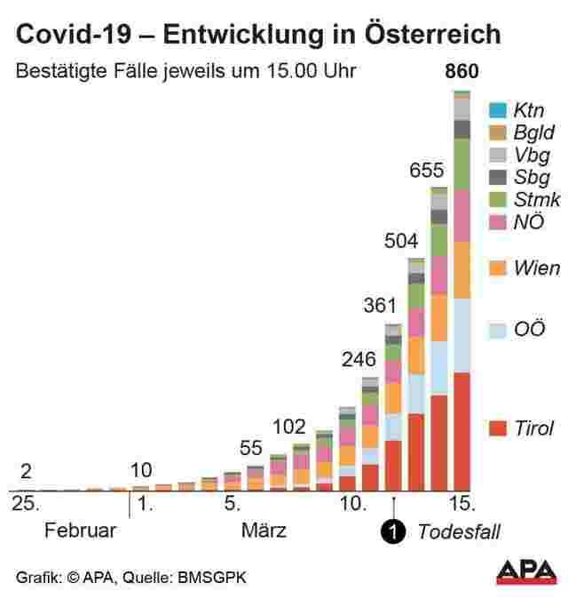 österreich Corona Fälle