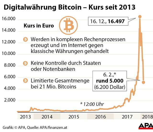 Bitcoin setzt Talfahrt ungebremst fort | SN.at