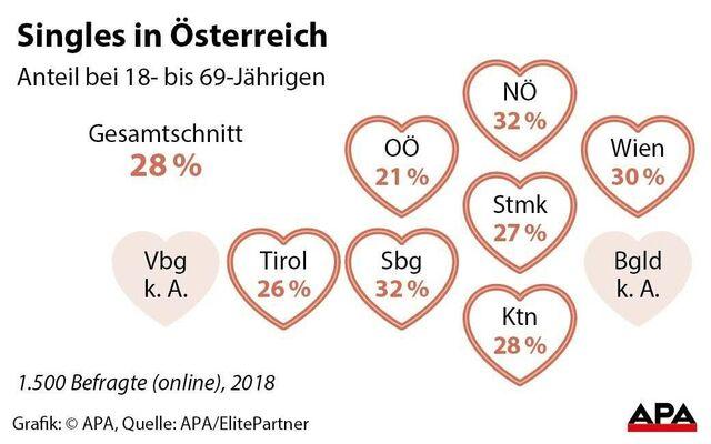 Mehr als jeder vierte Salzburger ist single - SALZBURG24