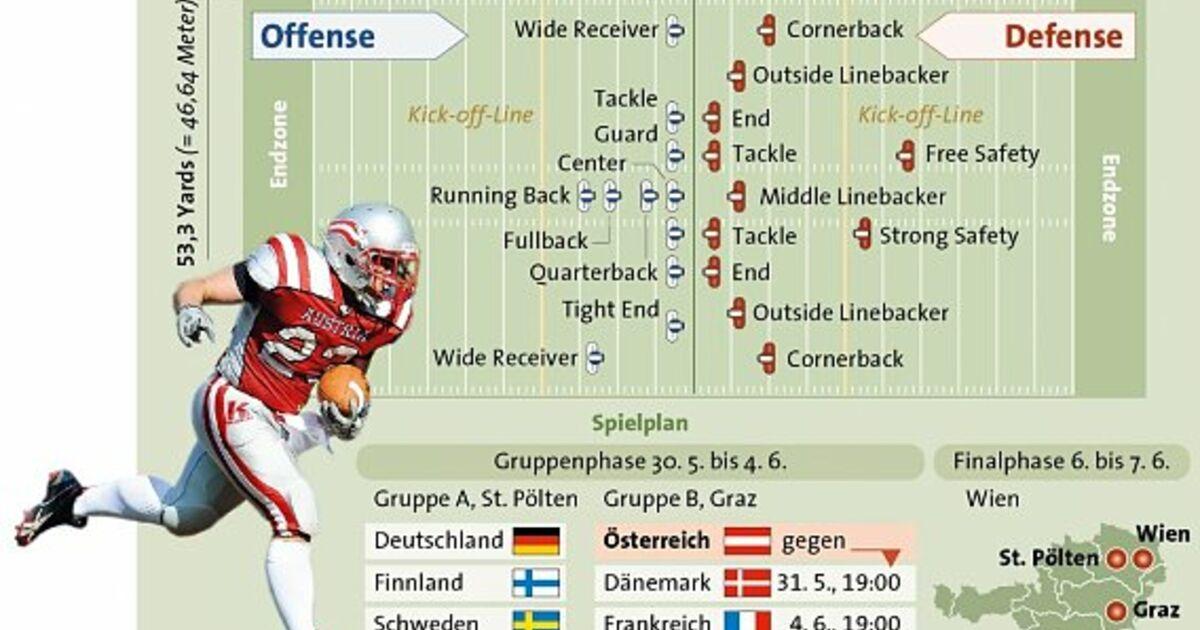 football spielregeln