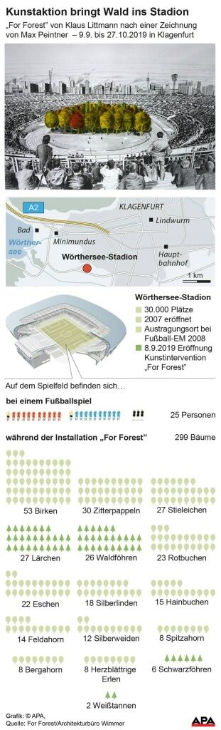 For Forest In Klagenfurt Reine Natur Trifft Auf Stahl
