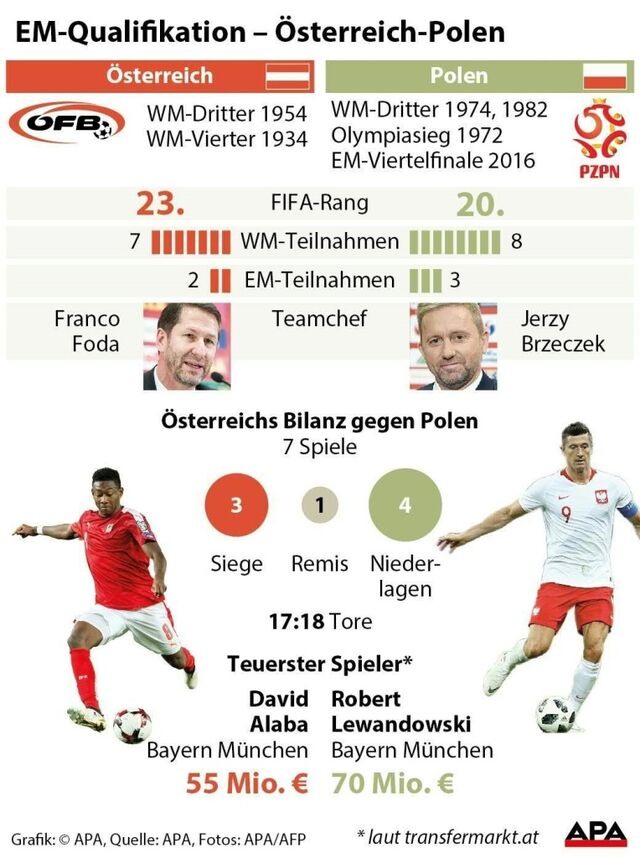 Ofb Team In Bewerbspartien Gegen Polen Noch Sieglos Sn At