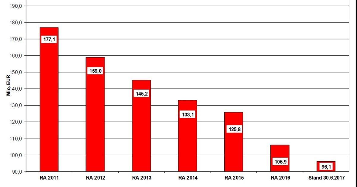 Schulden der stadt salzburg erstmals unter 100 millionen for Wohnwand unter 100 euro
