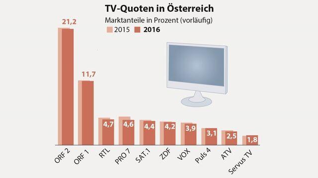 Tv Quoten 2016 Orf Verliert Leicht Servus Tv Legt Zu Snat