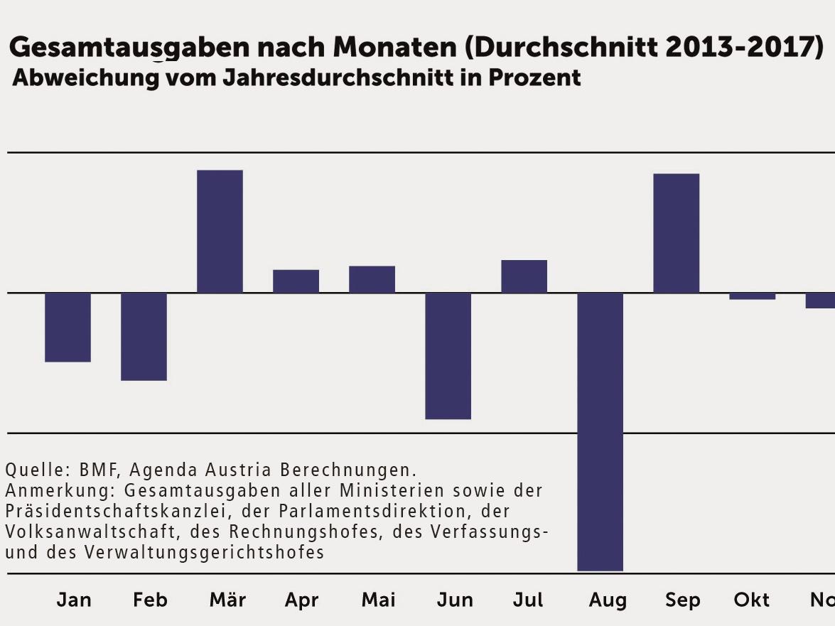Wie ist die Ausgabenflut im Dezember zu stoppen?